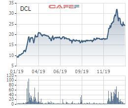 Pharimexco (DCL) báo lãi quý 4 tăng đột biến gấp 15 lần cùng kỳ, cao nhất kể từ khi thành lập - Ảnh 2.
