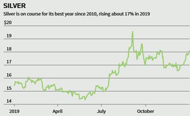 Đầu tư vào vàng, bạc và kim loại quý vẫn là món hời trong năm 2020 - Ảnh 4.