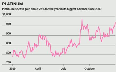 Đầu tư vào vàng, bạc và kim loại quý vẫn là món hời trong năm 2020 - Ảnh 7.