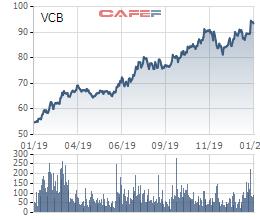 Điểm mặt doanh nghiệp tỷ đô: 31 cái tên chiếm tới 72% vốn hóa thị trường chứng khoán Việt Nam, nhóm ngân hàng vượt trội nhóm VinGroup - Ảnh 1.