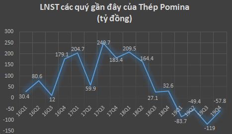 Gánh nặng chi phí lãi vay, Thép Pomina (POM) tiếp tục báo lỗ quý 4 gần 58 tỷ đồng - Ảnh 1.