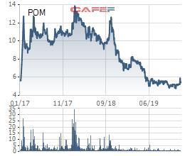 Gánh nặng chi phí lãi vay, Thép Pomina (POM) tiếp tục báo lỗ quý 4 gần 58 tỷ đồng - Ảnh 2.