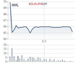 Masan MeatLife (MML) đạt 370 tỷ đồng LNST năm 2019, tăng 59% so với cùng kỳ - Ảnh 2.