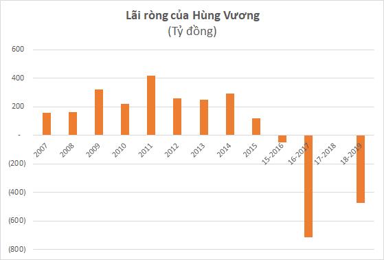 Sau khi cổ phiếu tăng gấp 3, Thuỷ sản Hùng Vương (HVG) sẽ hợp tác chiến lược với THACO phát triển mảng chăn nuôi - Ảnh 1.