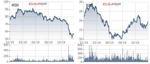Người giàu cũng khóc 2019: Tài sản 2 sếp Masan-TCB bốc hơi 10.000 tỷ, CEO Yeah1 mất tới 82% vì sự cố YouTube - Ảnh 3.