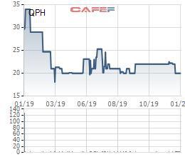 Thủy điện Quế Phong (QPH) chốt quyền trả cổ tức bằng tiền tỷ lệ 20% - Ảnh 1.