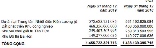 Tân Tạo (ITA): Bất ngờ lỗ hơn 97 tỷ đồng trong quý 4 - Ảnh 3.
