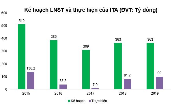 Tân Tạo (ITA): Bất ngờ lỗ hơn 97 tỷ đồng trong quý 4 - Ảnh 1.