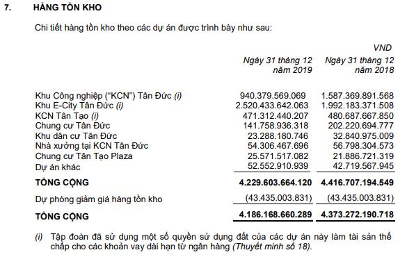 Tân Tạo (ITA): Bất ngờ lỗ hơn 97 tỷ đồng trong quý 4 - Ảnh 2.