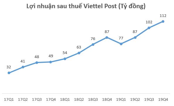 Viettel Post lãi kỷ lục trong quý 4, hoàn thành 99,5% kế hoạch năm 2019 - Ảnh 1.
