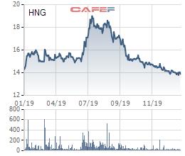 HAGL Agrico (HNG) báo lỗ ròng hơn 2.308 tỷ đồng do nguồn thu thấp và xử lý tài sản xấu - Ảnh 5.