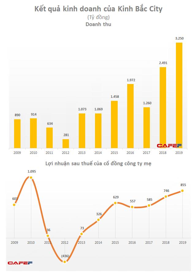 Kinh Bắc City (KBC): Năm 2019 lãi 1080 tỷ đồng tăng 34% so với cùng kỳ - Ảnh 2.