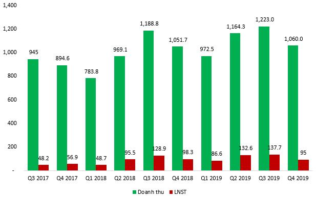 May Sông Hồng báo lãi 452 tỷ đồng trong năm 2019 tăng 22% so với 2018 - Ảnh 1.