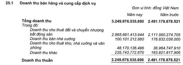 Kinh Bắc City (KBC): Năm 2019 lãi 1080 tỷ đồng tăng 34% so với cùng kỳ - Ảnh 1.