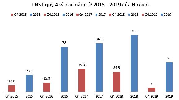 Haxaco: Quý 4/2019 lãi vỏn vẹn 7 tỷ đồng giảm 80% so với cùng kỳ - Ảnh 1.