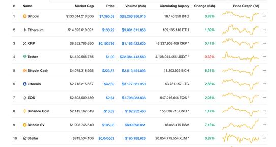 Thị trường tiền ảo đồng loạt tăng mạnh, Bitcoin vượt ngưỡng 7.300 USD - Ảnh 1.