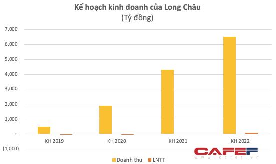 Chuỗi nhà thuốc Long Châu đạt 239 tỷ doanh thu trong quý 1/2020, cán mốc 100 cửa hàng - Ảnh 1.