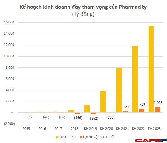 Chuỗi nhà thuốc Pharmacity lỗ 194 tỷ sau nửa đầu năm, vốn chủ tăng cao gấp 4 lần cùng kỳ - Ảnh 2.