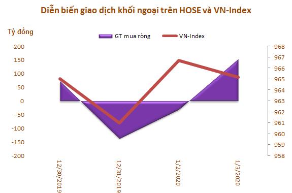 Khối ngoại tiếp tục mua ròng trong tuần 30/12-3/1, tập trung gom HPG và VRE - Ảnh 1.