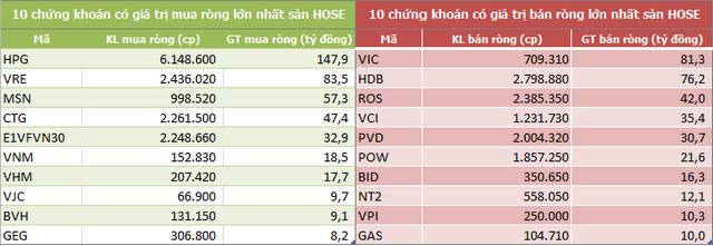 Khối ngoại tiếp tục mua ròng trong tuần 30/12-3/1, tập trung gom HPG và VRE - Ảnh 2.