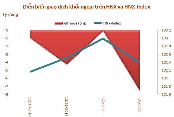 Khối ngoại tiếp tục mua ròng trong tuần 30/12-3/1, tập trung gom HPG và VRE - Ảnh 3.