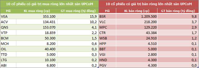 Khối ngoại tiếp tục mua ròng trong tuần 30/12-3/1, tập trung gom HPG và VRE - Ảnh 5.
