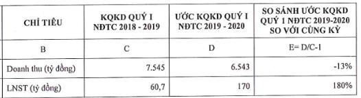 Tập đoàn Hoa Sen (HSG): Doanh thu quý 1/2020 giảm 13% do ảnh hưởng giá HRC, lợi nhuận ước đạt 170 tỷ đồng - Ảnh 1.