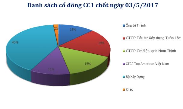 BVIF vừa mua gần 8 triệu cổ phần CC1 của Tổng Công ty Xây dựng số 1 - Ảnh 2.