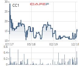 BVIF vừa mua gần 8 triệu cổ phần CC1 của Tổng Công ty Xây dựng số 1 - Ảnh 1.