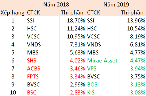 Thị phần của 5 công ty chứng khoán lớn nhất Việt Nam sụt giảm nghiêm trọng trước sự đổ bộ của công ty ngoại và áp lực zero fee