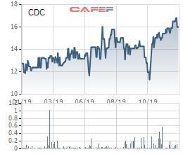 Chương Dương Corp (CDC) bị phạt và truy thu hơn 2 tỷ đồng tiền thuế - Ảnh 1.