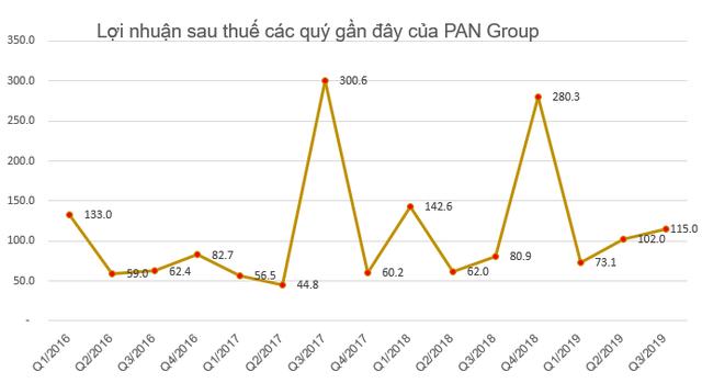 PAN Group chốt danh sách cổ đông phát hành 43 triệu cổ phiếu thưởng tỷ lệ 25% - Ảnh 1.