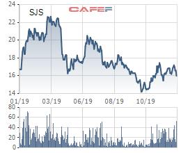 Phó Chủ tịch Sudico vừa bán bớt 6,9 triệu cổ phiếu SJS - Ảnh 1.