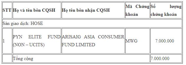 Các quỹ ngoại vừa trao tay số cổ phần Thế giới di động trị giá khoảng 800 tỷ đồng - Ảnh 1.