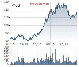 Các quỹ ngoại vừa trao tay số cổ phần Thế giới di động trị giá khoảng 800 tỷ đồng - Ảnh 2.