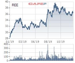 REE: Platinum Victory tiếp tục đăng ký mua thêm 3 triệu cổ phiếu, nâng sở hữu lên 30% vốn - Ảnh 1.