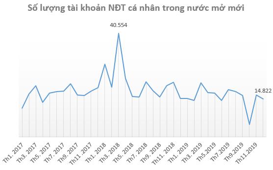 Thị trường ảm đạm, số lượng tài khoản chứng khoán mở mới trong năm 2019 giảm mạnh - Ảnh 1.