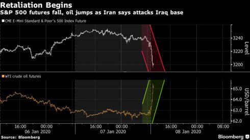 Chứng khoán châu Á chìm trong sắc đỏ, giá vàng và dầu tăng dựng đứng sau vụ Iran tấn công vào căn cứ quân sự Mỹ - Ảnh 1.