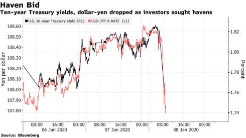 4 biểu đồ cho thấy thị trường tài chính toàn cầu rung lắc như thế nào trước diễn biến mới ở Trung Đông - Ảnh 2.