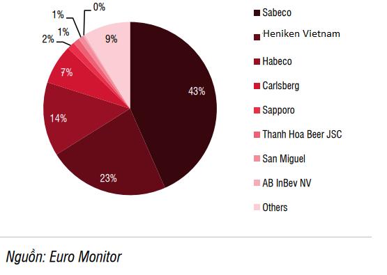 SSI Research: Sabeco sẽ khó duy trì tăng trưởng cao trước quy định uống rượu bia thì không lái xe - Ảnh 2.