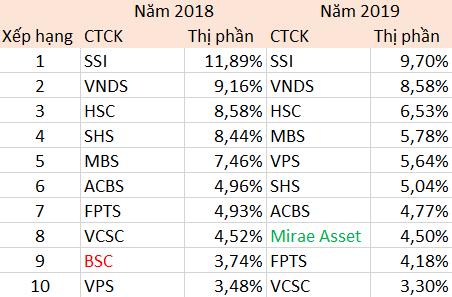 Thị phần môi giới HNX quý 4/2019: SSI tụt hạng, ACBS bất ngờ vươn lên vị trí số 1 - Ảnh 2.