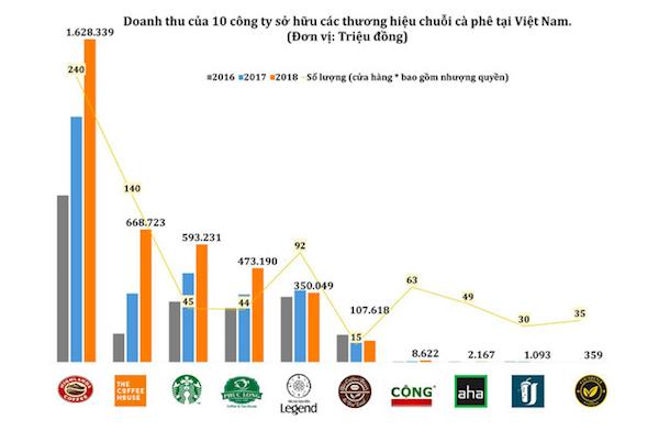 """Vì sao Starbucks phát triển """"khiêm tốn"""" tại Việt Nam? - Ảnh 1."""