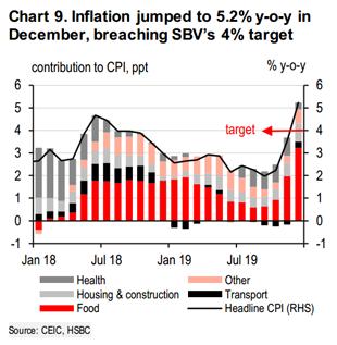 HSBC: Tái cấu trúc là đòn bẩy tăng trưởng lâu dài cho kinh tế Việt Nam - Ảnh 1.
