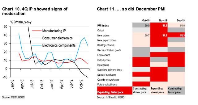 HSBC: Tái cấu trúc là đòn bẩy tăng trưởng lâu dài cho kinh tế Việt Nam - Ảnh 2.