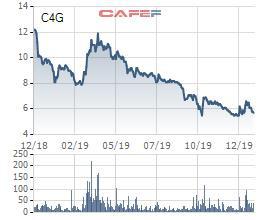 Tranh thủ giá cổ phiếu giảm sâu, VNDIRECT chi gần 18 tỷ đồng trở thành cổ đông lớn của Tập đoàn CIENCO4 - Ảnh 1.