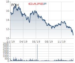 PV Power (POW) ước đạt 3.100 tỷ LNTT hợp nhất năm 2019, cổ phiếu tiếp tục dò đáy - Ảnh 1.