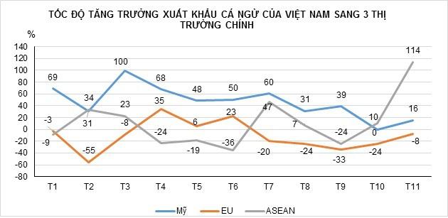 Xuất khẩu cá ngừ sang các thị trường lớn tăng mạnh - Ảnh 1.