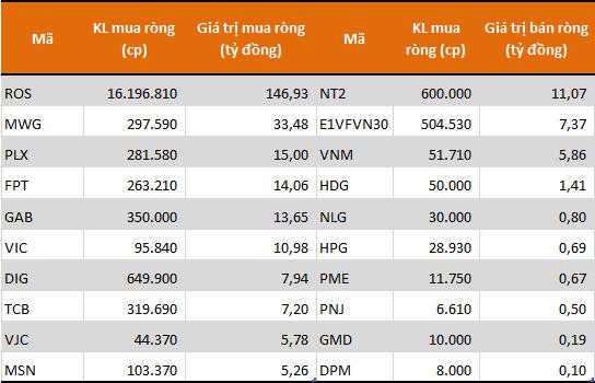 Tự doanh CTCK đẩy mạnh mua ròng 270 tỷ đồng trong phiên VN-Index mất gần 23 điểm - Ảnh 1.