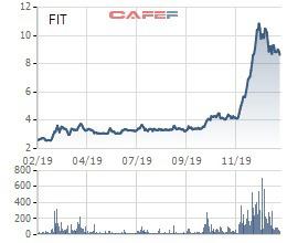 Chủ tịch Tập đoàn FIT đăng ký mua tiếp gần 7 triệu cổ phiếu - Ảnh 1.