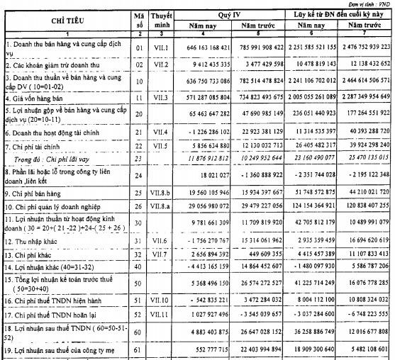 PVChem (PVC) báo lãi sau thuế 36 tỷ đồng năm 2019, gấp 3 lần cùng kỳ - Ảnh 1.